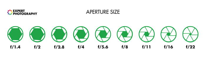 Diagram showing what the aperture scale looks like in reality