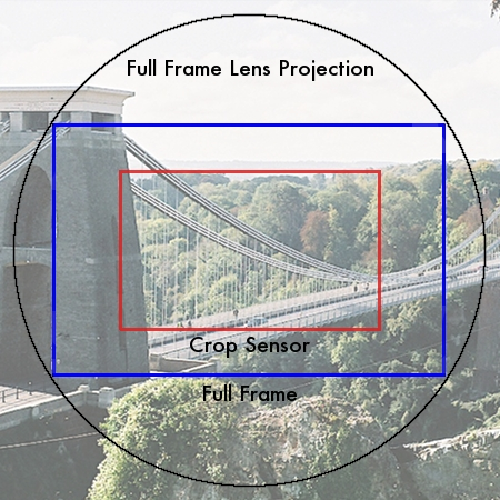 Understand Focal Length in 4 Easy Steps » Expert Photography