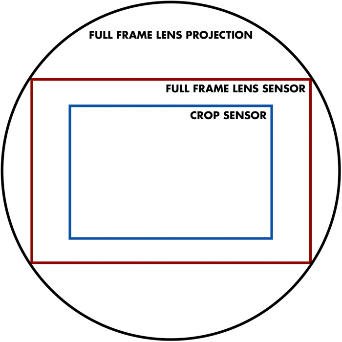 a diagram showing the crop factor for full frame lens projection, full frame lens sensor and crop sensor