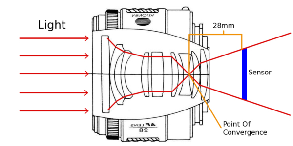 camera focal length diagram juanribon  : focal length diagram - findchart.co