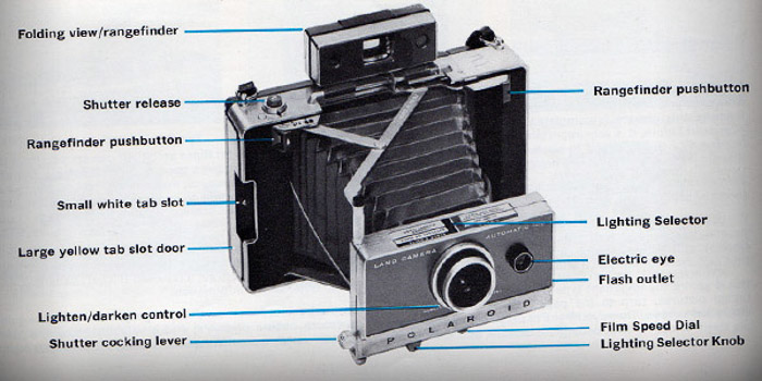 A diagram from a camera manual pointing out the different parts of an old film camera