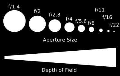 aperture scale depth of field Top 20 Photography Tutorials