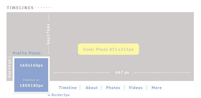 A diagram showing the dimensions for profile photo, cover photo and border for a Facebook photography fan page