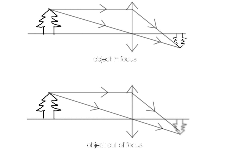 refraction diagram