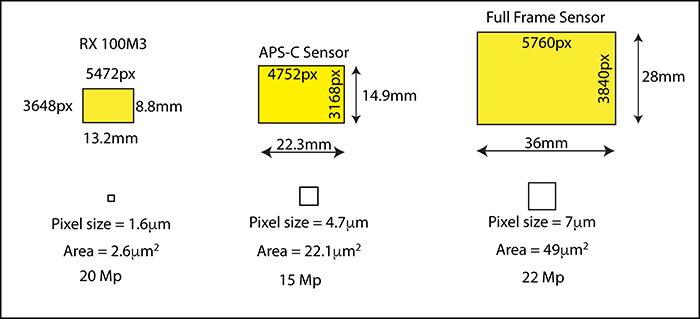 diagram with Sony RX 100M3, Canon EOS 50D APS-C and 5D MkIII full-frame sensor sizes compared