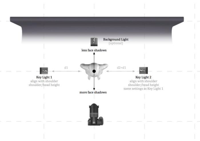 <i>The hero lighting setup.</i> Light plan illustrating 'hero' lighting setup.