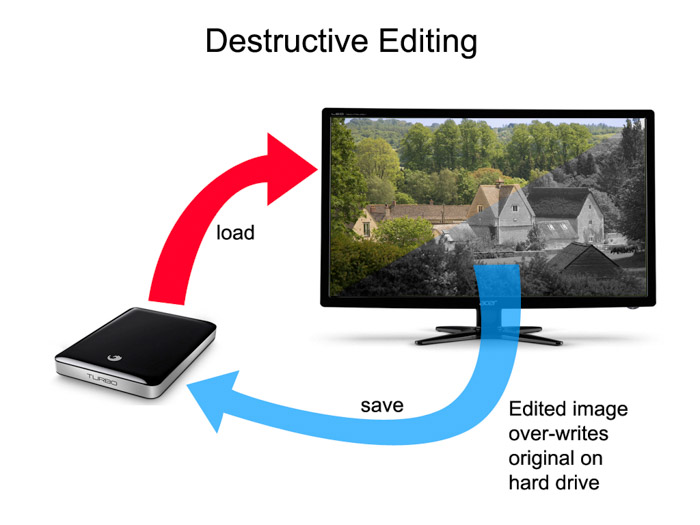Destructive editing process in other software