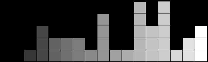 Distribution of grey tiles in histogram