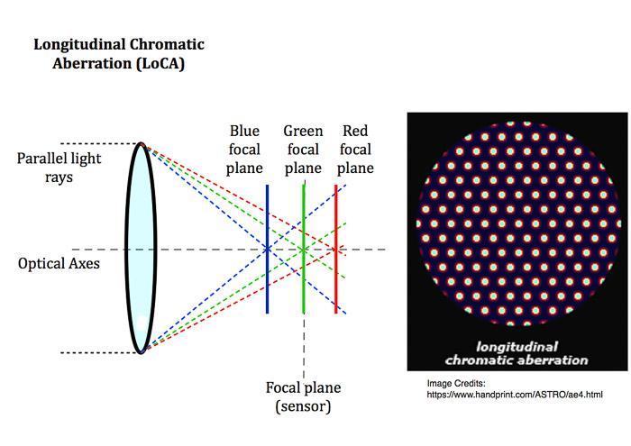 Diagraam explaining how longitudinal chromatic aberration works