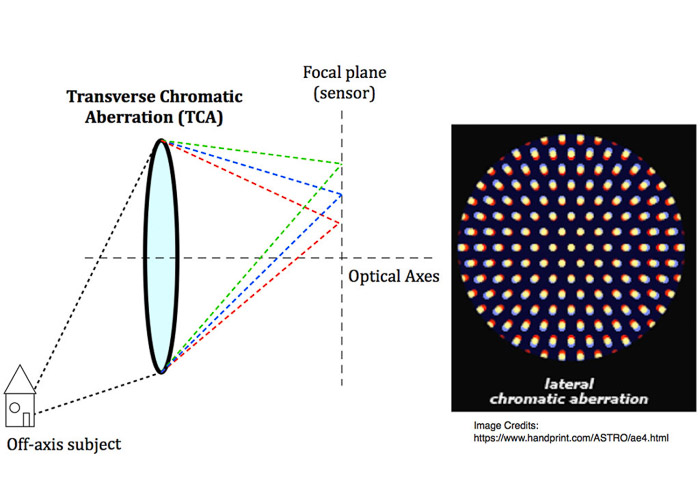 Optical scheme illustrating transverse chromatic aberration, TCA (left), and how it looks like in photographs (right).