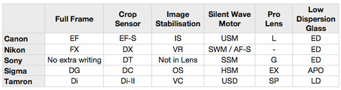Spreadsheet comparing Full frame, crop sensor and other qualities of different lenses