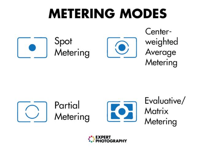 Modos de medição para ajudar a entender a exposição