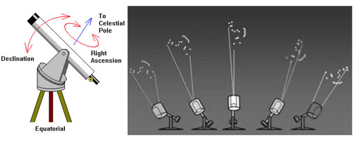 Diagrama mostrando como funciona uma astrofotografia telescópica
