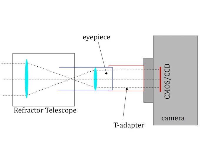eyepiece projection diagram for astrophotography