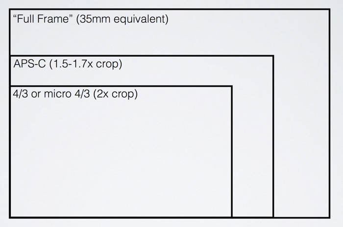 photography camera sensor size illustration