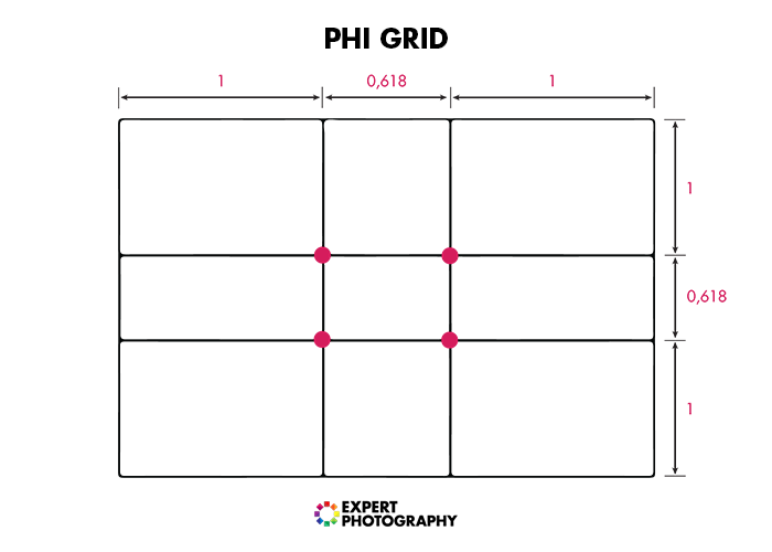A diagram of the phi grid for food photography composition