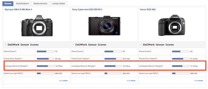 Camera sensors for HDR photography