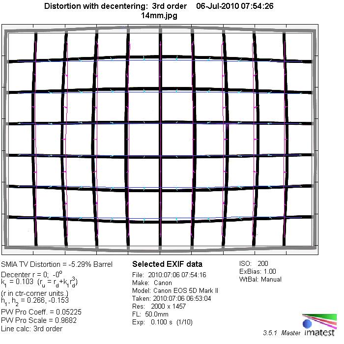 Lens distortion diagram - Rokinon 14mm review