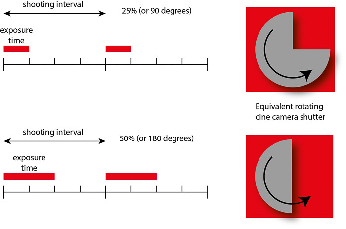 Diagram showing the 180 degree rule