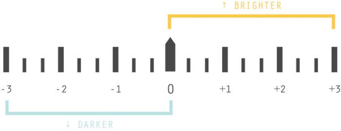 A diagram explaining exposure value