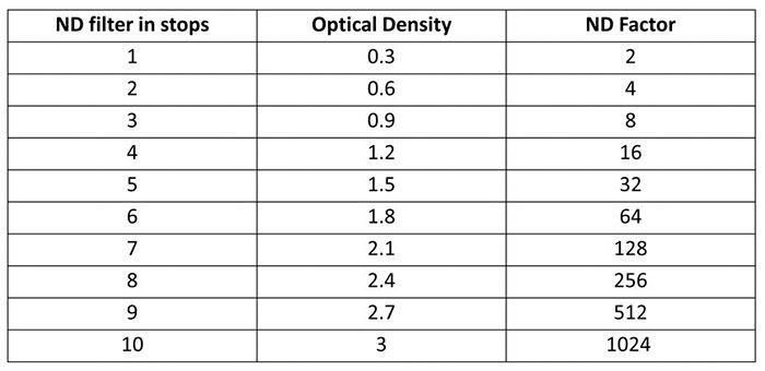A table showing ND filter in stops compared to Optical density and ND Factor