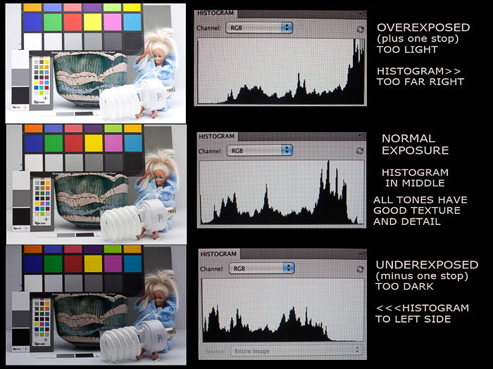 A triptych showing the difference between overexposed, Normal and Underexposed images and their resulting histograms