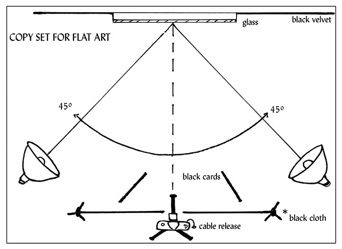 A diagram showing the standand light setting for photographing artwork