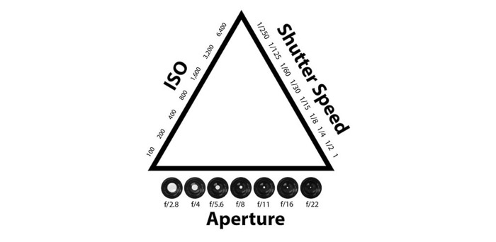 The exposure triangle - iso shutter speed aperture