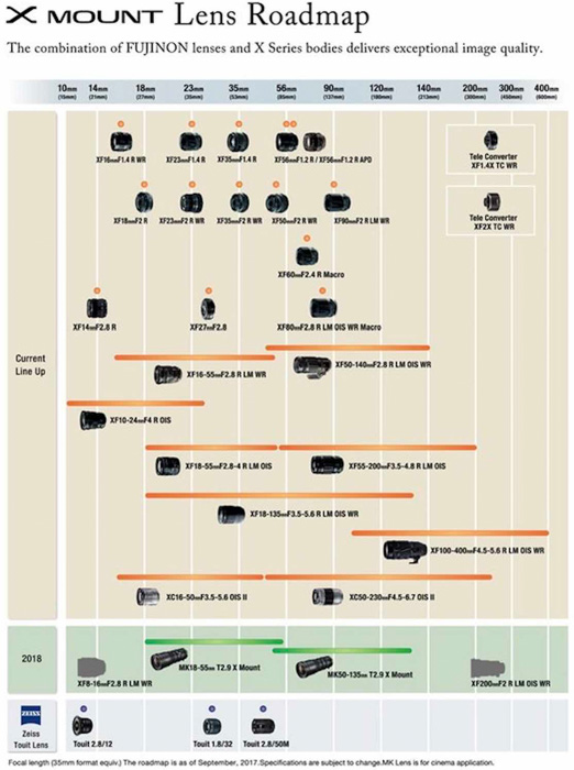 A chart showing different types of Fuji lenses