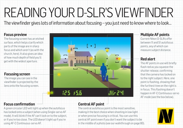 Reading Your D-SLR's Viewfinder photography cheat sheets
