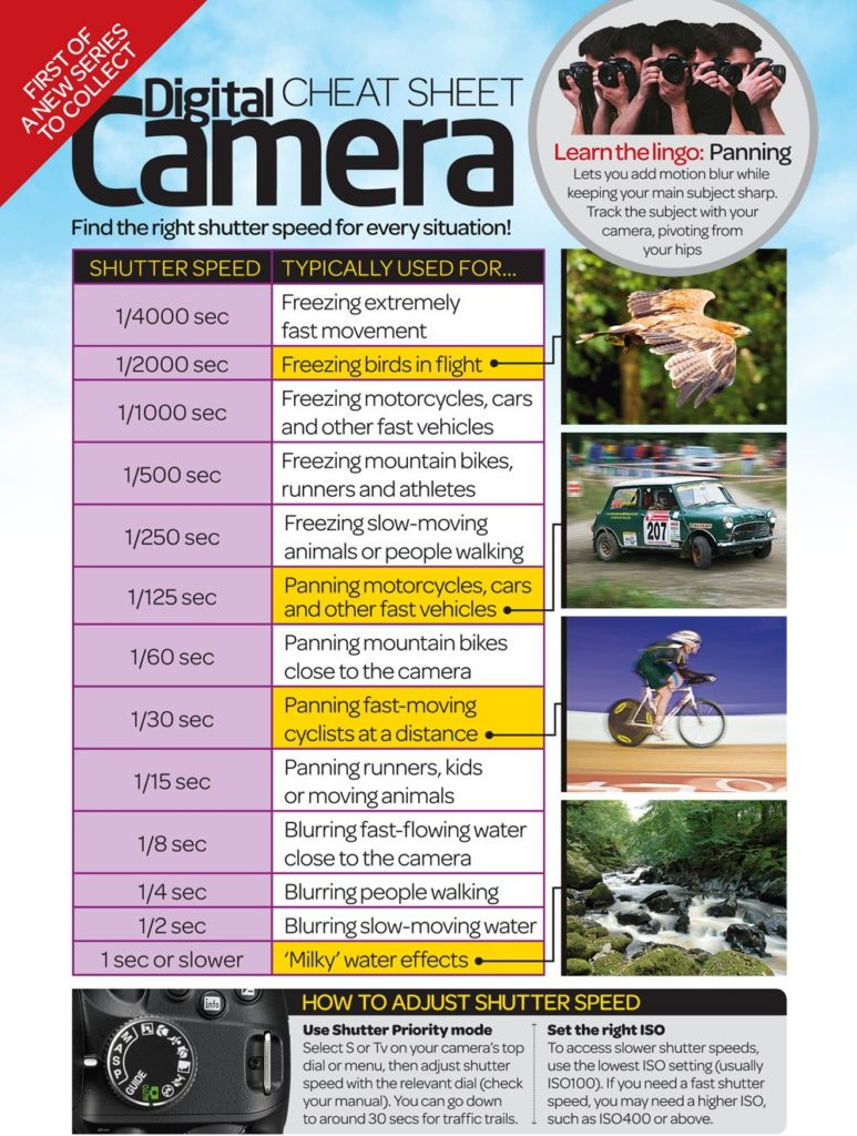 Shutter Speed photography cheat sheets