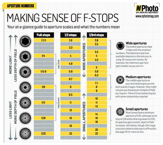 Making Sense of F-Stops cheat sheet
