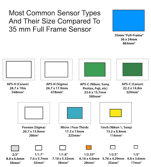 Diagram explaing camera sensor size comparison between the most common types of digital sensors and the 35 mm full frame sensor.
