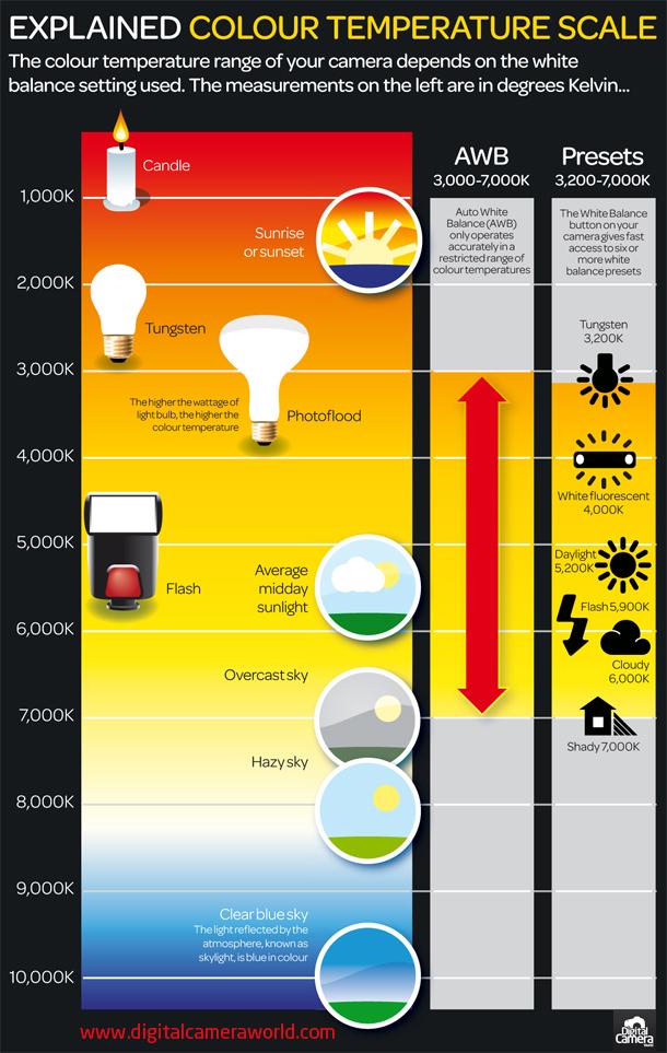 Información de escala de temperatura de color