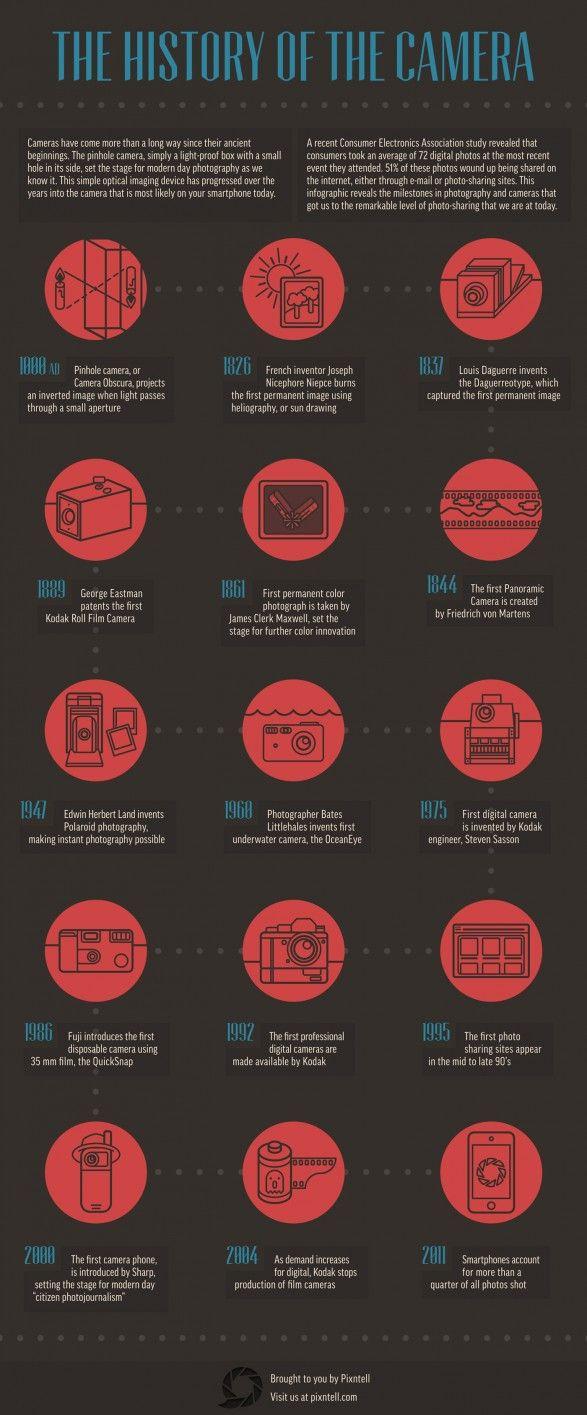 Infografía de la historia de la cámara