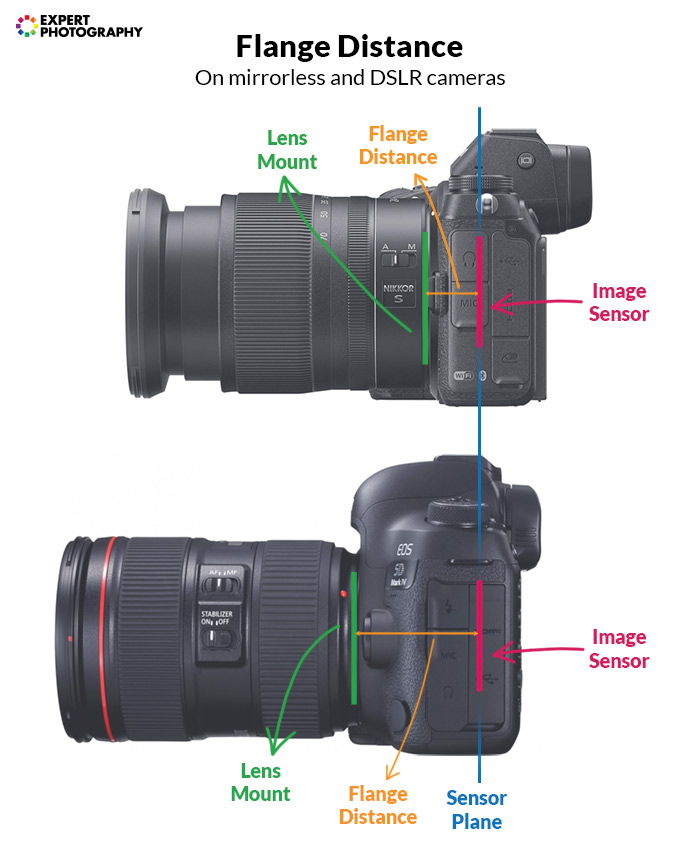 diagram explaining flange distance on mirrorless and DSLR cameras