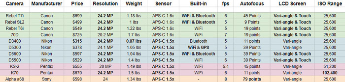 Comparison list of the 11 cameras we have reviewed - best entry level dslr camera