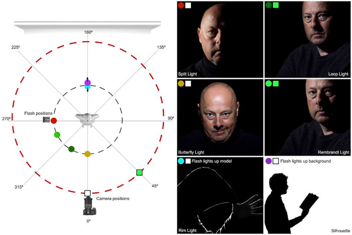 Diagram showing the relative position of light, camera and model to create some of the most common lighting setups used in studio portrait photography.