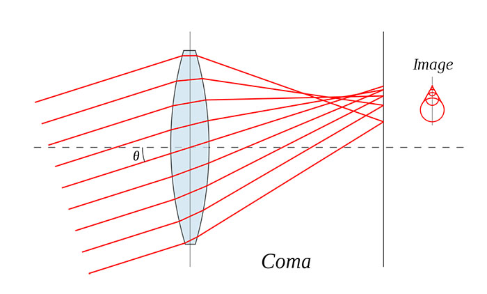 A diagram explaining comatic aberration or coma aberration in photography