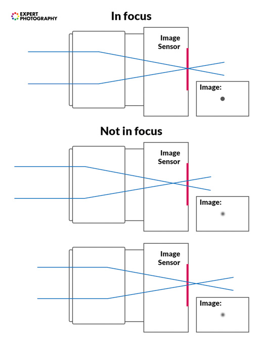 Graphics illustrating how focus works in photography