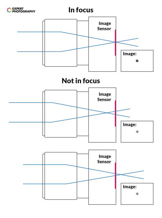 A diagram explaining the process of focusing your camera lens