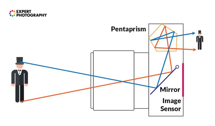 A diagram explaining how a pentaprism works in a camera - camera lens guide