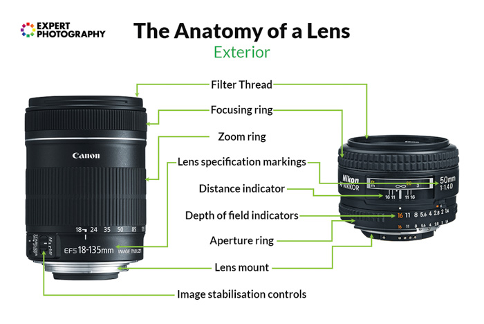 A diagram showing the exterior the anatomy of a camera lens