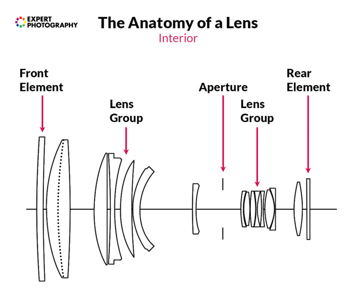 The Complete Guide To Camera Lenses  Parts  Functions And