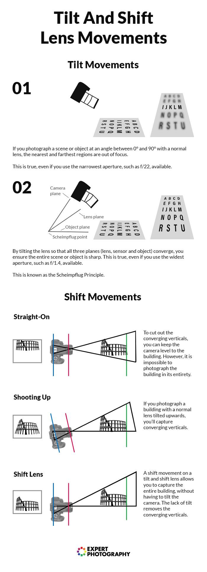 infographix showing how tilt shift lens works