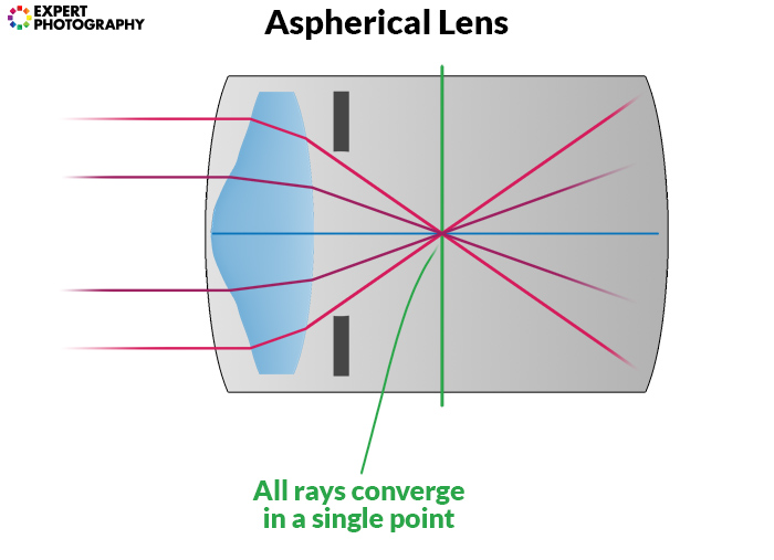 a diagram showing how an aspherical lens works