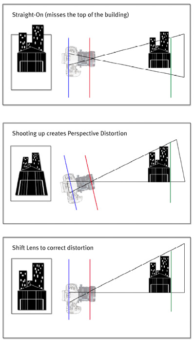 A triptych diagram explaining how a tilt shift lens works from different angles