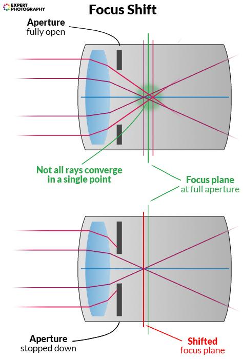a diagram explaining how focus shift works