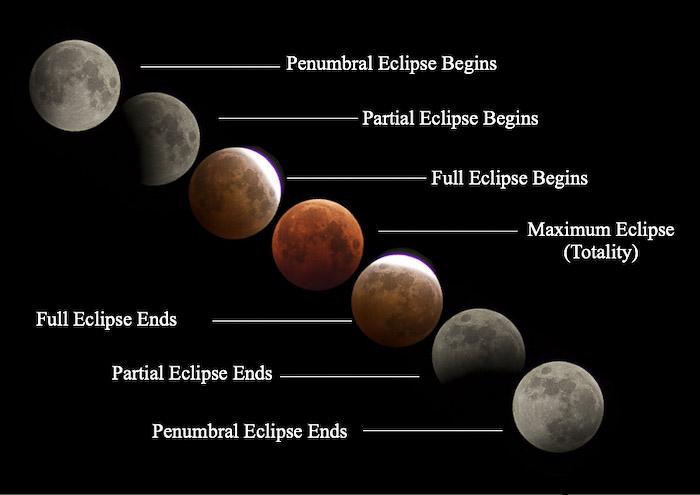 Cronologia de um eclipse lunar