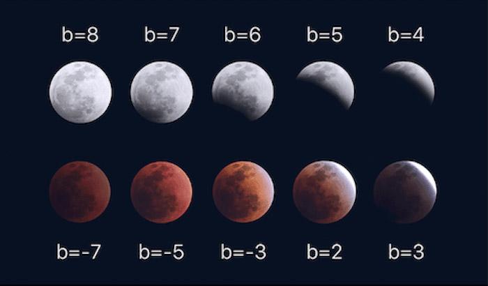 Brilho da lua (unidades arbitrárias) para as diferentes fases de um eclipse lunar.